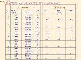 Coal Grade Chart Quality Management In Sccl By J Nagaiah Agm Qm Ppt