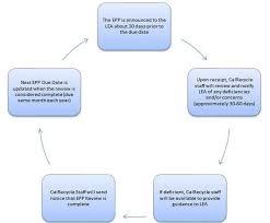 Annual Update Process Summary