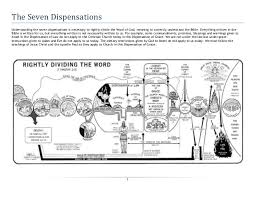 The 7 Dispensations Chart Biblical Dispensations And Covenants