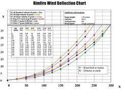 Rimfire Ballistic Charts Hunting Rifles Hunting Rifles