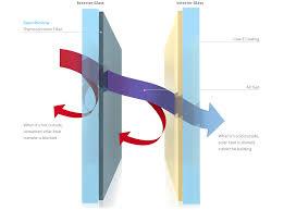 smart window technology chart