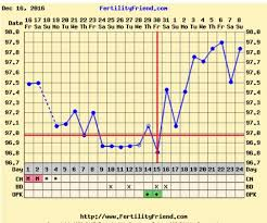 Positive Bbt Charts Implantation Dip Share Charts Babycenter