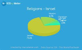 Religions Israel