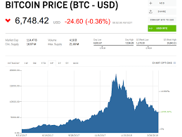 Bitcoin Price Btc Usd Chart Bitcoin Us Dollar