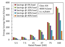 Energy Savings Value For Ie1 Ie2 Ie3 And Ie4 Class