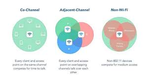 Choose The Best Wi Fi Channel With Netspot Scanner