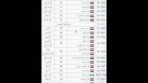 اعرف هدافى الدورى المصرى عبر تاريخه - YouTube