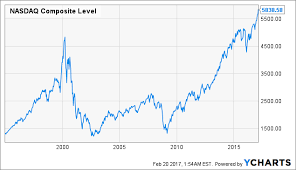 Dot Com Bubble Chart Top 10 Technology Stocks For Growth And Income Seeking Alpha