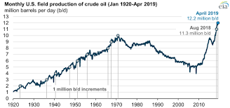 U S Crude Oil Production Surpassed 12 Million Barrels Per