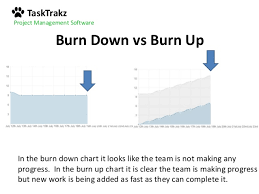 Burn Down Chart And Burn Up Chart Burn Down Vs Burn Up Charts And How To Read Them Like A Pro