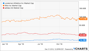 Lululemon Stock Looks Compelling On This Dip Lululemon