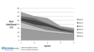 Risk Burndown Chart Scrumstudy Blog