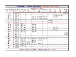 Army Base Pay Chart 2013 Military Pay Chart 2011 Usmc Life