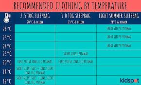 Clothing By Temperature 1000x600