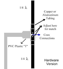 17 best ideas about electronic schematics basic dipole antenna