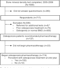 Figure 2 From Osteoporosis Pharmacotherapy Following Bone