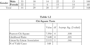 Chi-Square Test According Classification of Gender and <b>Taste Taste</b> ...