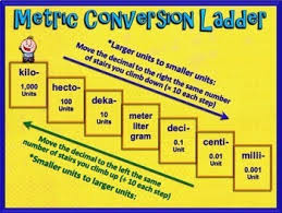 Converting Metric Units Of Measure 5th Grade Ccss Powerpoint Only