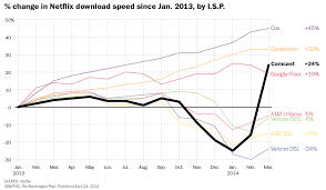 This Graph Shows How Netflix Speeds Changed After Comcast