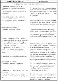 ЛЕКЦИЯ ПРАВОВЫЕ АСПЕКТЫ ВЕДЕНИЯ МЕДИЦИНСКОЙ ДОКУМЕНТАЦИИ Окончание табл 91