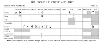Place Manner Voice Chart How Sound Is Produced