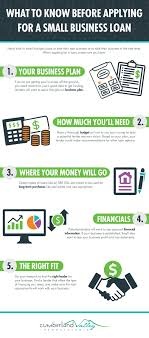 What To Know Before Applying For A Small Business Loan ...