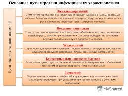 Презентация на тему Основные инфекционные заболевания и их  6 Пути распространения