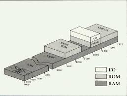 6502 architecture. commodore 64 memory map 6502 architecture e
