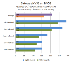 Battery Life Amd Vs Intel Gateway Amd And Intel Laptops