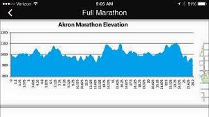 Akron Marathon 26 2 2 Jamie Johnstons Journey