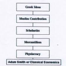Mercantilism Chart 4 Place Of Muslim Scholars In The Family Tree Of Mainstream