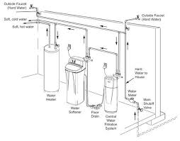 naza wiring diagram naza wiring diagrams car for all pictures water softener installation diagram