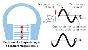 alternating current gif. when the plane of loop is vertical between jaws this magnet, elements are moving parallel with direction magnetic field. alternating current gif n