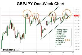 Gbp Jpy Chart Investing Gbpjpy Encounters Upside Resistance