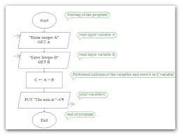 Drae A Flow Chart To Add Two Number Brainly In