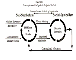 consumption and the symbolic project of the self by richard  consumption and the symbolic project of the self