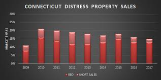 2017 Connecticut Short Sale And Foreclosure Report Reid