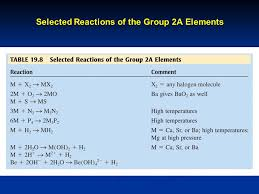 Chapter 19 The Representative Elements: Groups 1A Through 4A ...