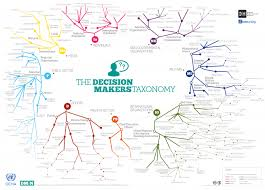 The Decision Makers Taxonomy World Reliefweb