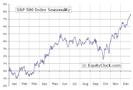 S P 500 Index Gspc Seasonal Chart Equity Clock