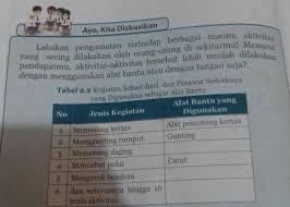 Tempatkan tanda silang x di depan huruf a b atau c sebelum jawaban yang benar. Tugas Bahasa Sunda Kelas 8 Halaman 29 Guru Paud