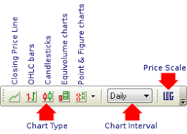 Incredible Charts Getting Started With Incredible Charts