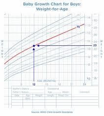 Premature Baby Weight Chart In Lbs Www Bedowntowndaytona Com