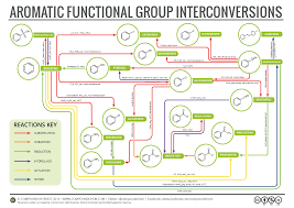 functional groups chart compound interest aromatic chemistry reactions map