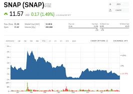 Snapchat Stock Quote