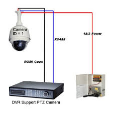 ptz connection dvrmaster communicate the camera command protocol has to be transmitted from the dvr or controller keyboard through an interface conduit to the ptz camera