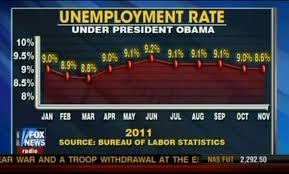 Fox News Still Makes Awesome Charts Flowingdata