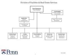 University Of Pennsylvania Organizational Chart Fres Organizational Chart University Of Pennsylvania