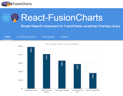 React Area Chart Top 10 React Graph Chart Libraries With Demo Void Canvas
