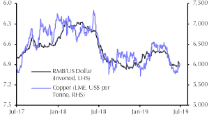 Copper Dollar Chart Copper Not To Come A Cropper Capital Economics
